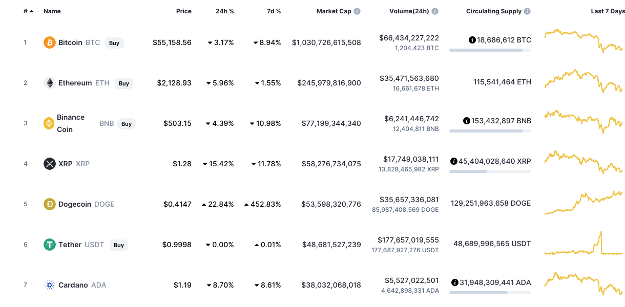 Cryptocurrency Dogecoin exchange  list by volume
